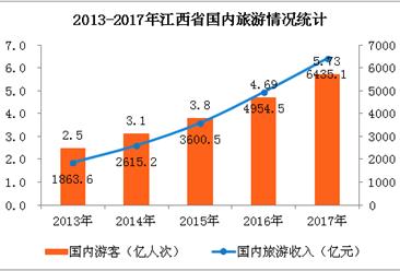 2017年江西省旅游数据统计:国内旅游收入增长28.9%(附图表)