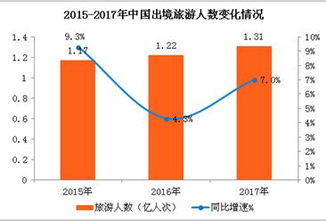 一图了解中国出境旅游市场发展(附2018年免签落地签政策一览)