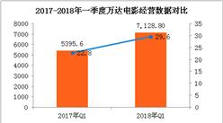 2018年一季度萬達電影經營數據簡報:票房收入同比增長30%(附圖表)