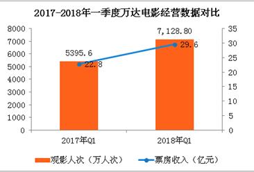 2018年一季度万达电影经营数据简报:票房收入同比增长30%(附图表)