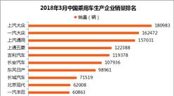 2018年3月乘用车企业销量排名:上汽大众第一 长安超长城(附排名)