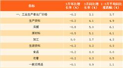 2018年3月全国PPI指数分析:同比上涨3.1% 涨幅连续5个月下降(附图表)