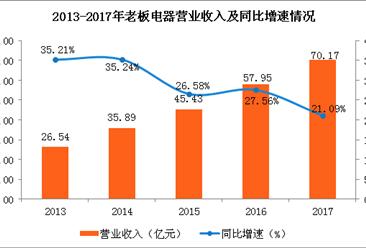 老板电器2017业绩亮眼:净利同比增长超两成