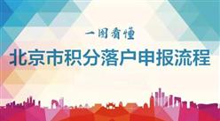 一图看懂北京积分落户申报流程(申请条件/积分指标/积分查询网址)