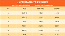 2018年3月SUV销量排名:哈弗H6重回第一 宝骏510劲增95%(TOP15)