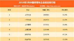 2018年3月中国乘用车企业销量排行榜