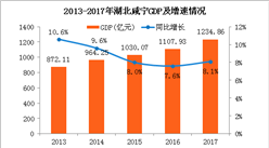 2017年湖北咸宁统计公报:GDP总量1235亿 常住人口254万(附图表)