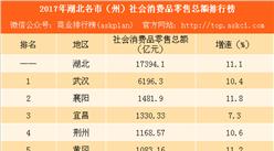 2017年湖北各市社会消费品零售总额排行榜:武汉总量第一 十堰增速第一(附榜单)