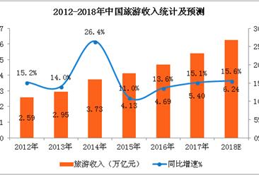 中国旅游业市场预测: 2018年旅游收入将突破6万亿元(附图表)