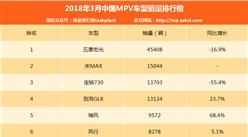 2018年3月中国MPV车型销量排行榜