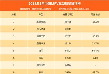 2018年3月中國MPV車型銷量排行榜