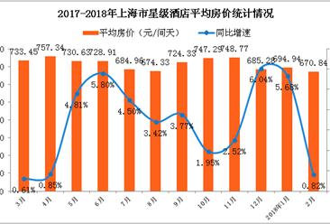 2018年1-2月上海市星級酒店經營數據分析:出租率跌至47.2%(附圖表)
