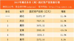 2017年湖北各市(州)固定资产投资排行榜:武汉第一 12市州增速超全省(附榜单)