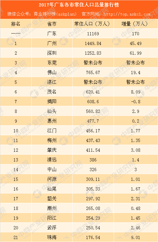 广东省各县市人口排名_广东省县级行政区户籍人口排名,有28个区市县人口超过