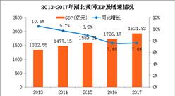 2017年湖北黄冈统计公报:GDP总量1922亿 常住人口634万(附图表)