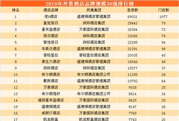 2018年外资酒店品牌规模排行榜:速8酒店遥遥领先  喜来登酒店第三(TOP30)