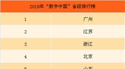 """2018年""""数字中国""""省级排行榜:广东省连续三年排名第一(附榜单)"""