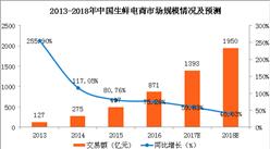 数字看行业:未来生鲜电商市场发展之路在哪?
