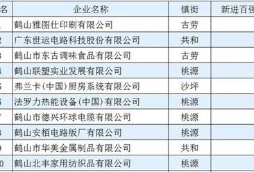 2017年鹤山工业百强企业名单出炉:15家企业新进百强(附榜单)