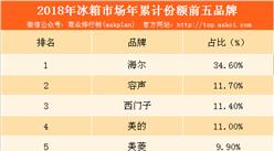 2018年冰箱市场排位赛:海尔连续28年实现中国市场第一