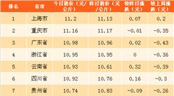 2018年4月12日全国各省市生猪价格排行榜(附全榜单)