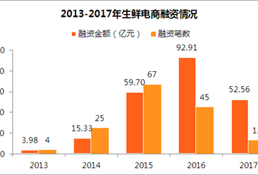 2017年生鲜电商行业融资情况分析:融资金额达52.56亿(附图表)