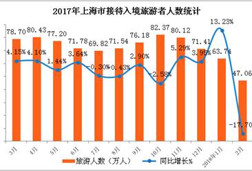 2018年1-2月上海市入境旅游数据统计:旅游人数下降17.7%(附图表)