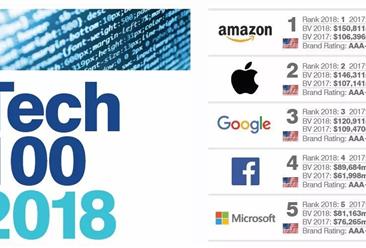 2018全球100个最有价值的科技品牌:中国18个品牌上榜(附全榜单)