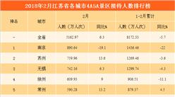 2018年2月江苏省各城市景区游客数量排行榜:南京反超无锡排名第一(附图表)