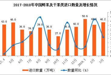 3月水果及坚果类进口分析:对美加征15%关税后进口量会下降吗?