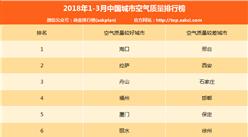 2018年1-3月中国城市空气质量排行榜