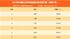 2017年3月电动汽车充电桩数量排名:北京第一 充电桩近四万个(附榜单)