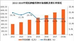 5月1日起对进口抗癌药实施零关税  中国癌症发病率有多高?