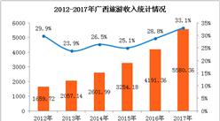 2017年广西旅游数据统计:旅游消费突破5500亿元  同比增长33.1%(图)