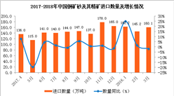 2018年1-3月中国铜矿砂及其精矿进口数据分析:进口量额齐增(附图表)