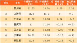 2018年4月13日全国各省市生猪价格排行榜(附全榜单)