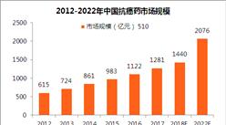 进口抗癌药实施零关税 中国抗癌药市场规模将突破2千亿!哪些企业将受益?