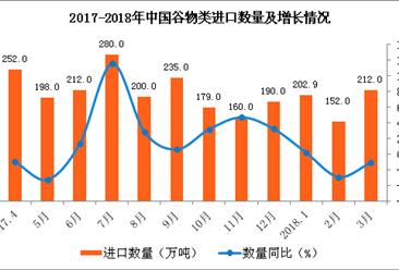 2018年1-3月中国谷物类进口数据分析:进口量下滑13.2%(附图表)