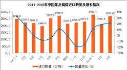 2018年1-3月中国煤及褐煤进口数据分析:进口量同比增16.6%(附图表)