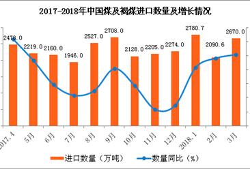 2018年1-3月中國煤及褐煤進口數據分析:進口量同比增16.6%(附圖表)