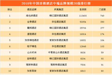 2018年中国连锁酒店中端品牌规模排行榜:维也纳位居榜首(TOP20)
