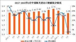 2018年一季度全国货物贸易进出口分析:进出口总值增长9.4%