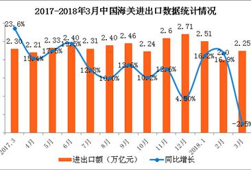 2018年一季度经济运行数据分析:十大数据把脉中国经济(图)