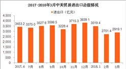 中美贸易大战为何燃起:中美贸易进出口数据分析(图)
