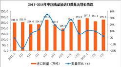 """2018年成品油已現""""四漲兩下調"""" 3月成品油進口量額齊增(附圖表)"""