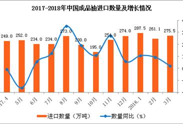 """2018年成品油已现""""四涨两下调"""" 3月成品油进口量额齐增(附图表)"""