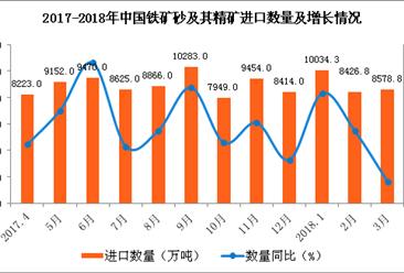 2018年1-3月中國鐵礦砂及其精礦進口數據分析(附圖表)