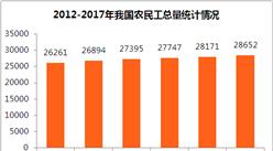 2017年我国农民工总量达2.87亿  一张图了解历年农民工统计情况
