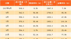 2018年1-3月中國天然氣進口分析:進口量累計增長近七成(附圖表)