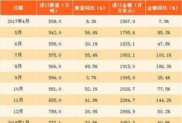 2018年1-3月中国天然气进口分析:进口量累计增长近七成(附图表)